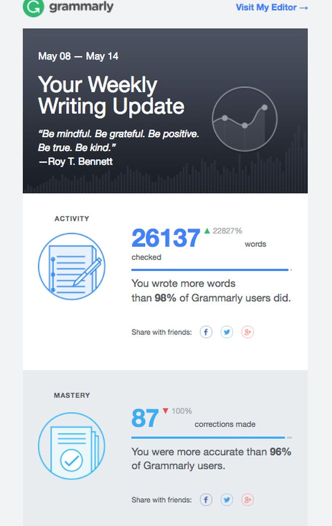 personalized-ecommerce-email-grammarly_2