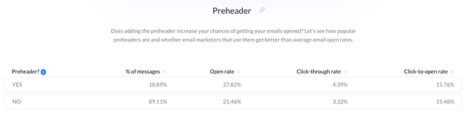 preheader-text-email-open-rate