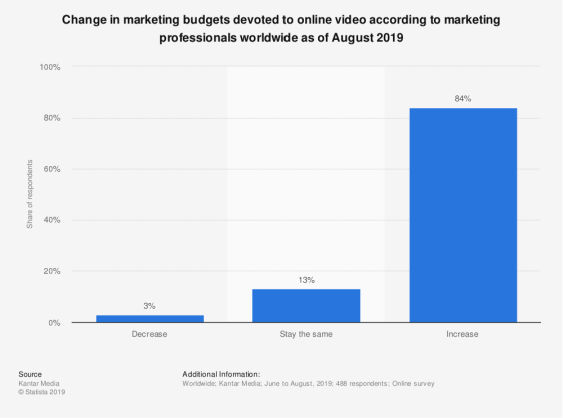 statistic_id1053408_change-in-marketing-budgets