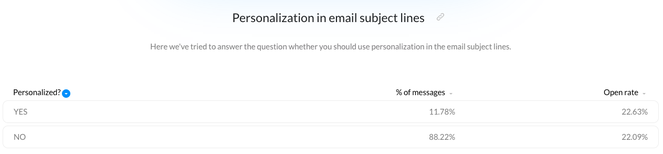 subject-line-personalization-email-marketing-benchmarks