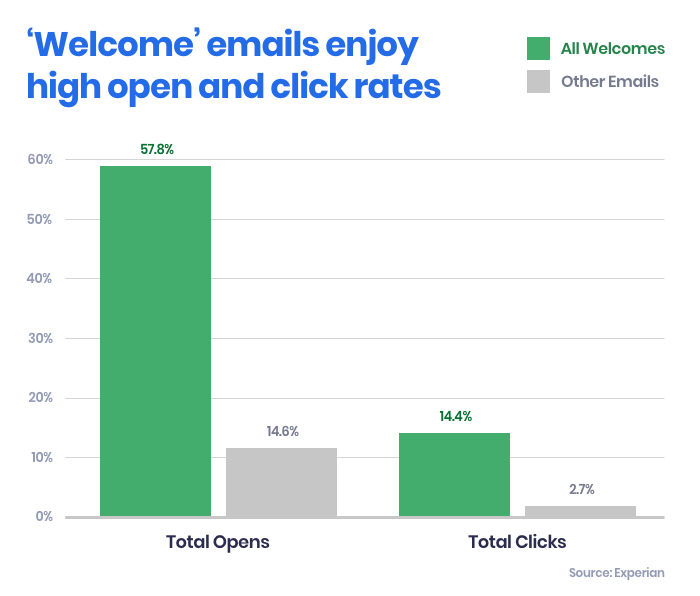 welcome-email-graph