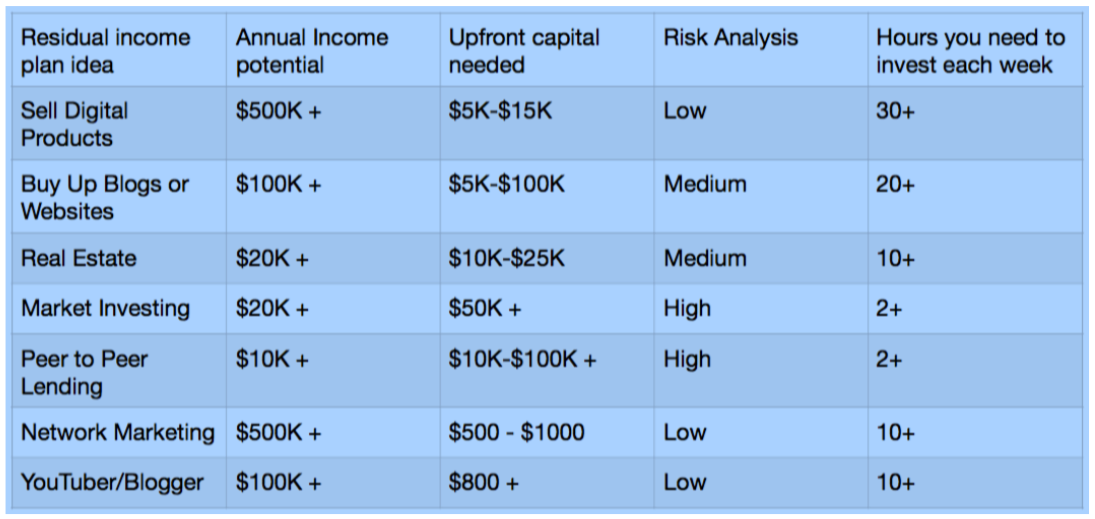 7 Idea Residual Income Chart