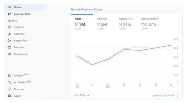 4-Google Analytics