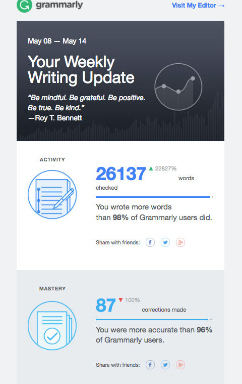 personalized-ecommerce-email-grammarly