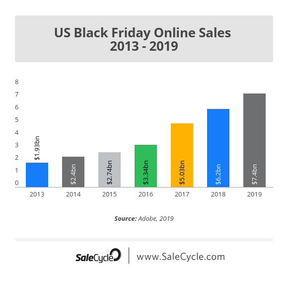 us-black-friday-online-sales-2013-2019