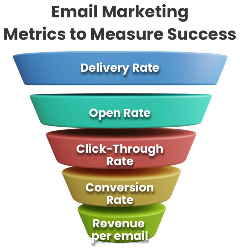 Email-marketing-metrics-funnel